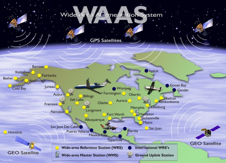 WAAS Description